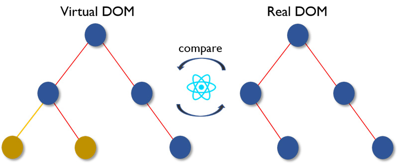 React Native DOM structure